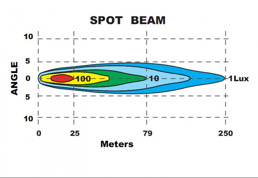 LED ramppi 190mm, 3600 Lumen